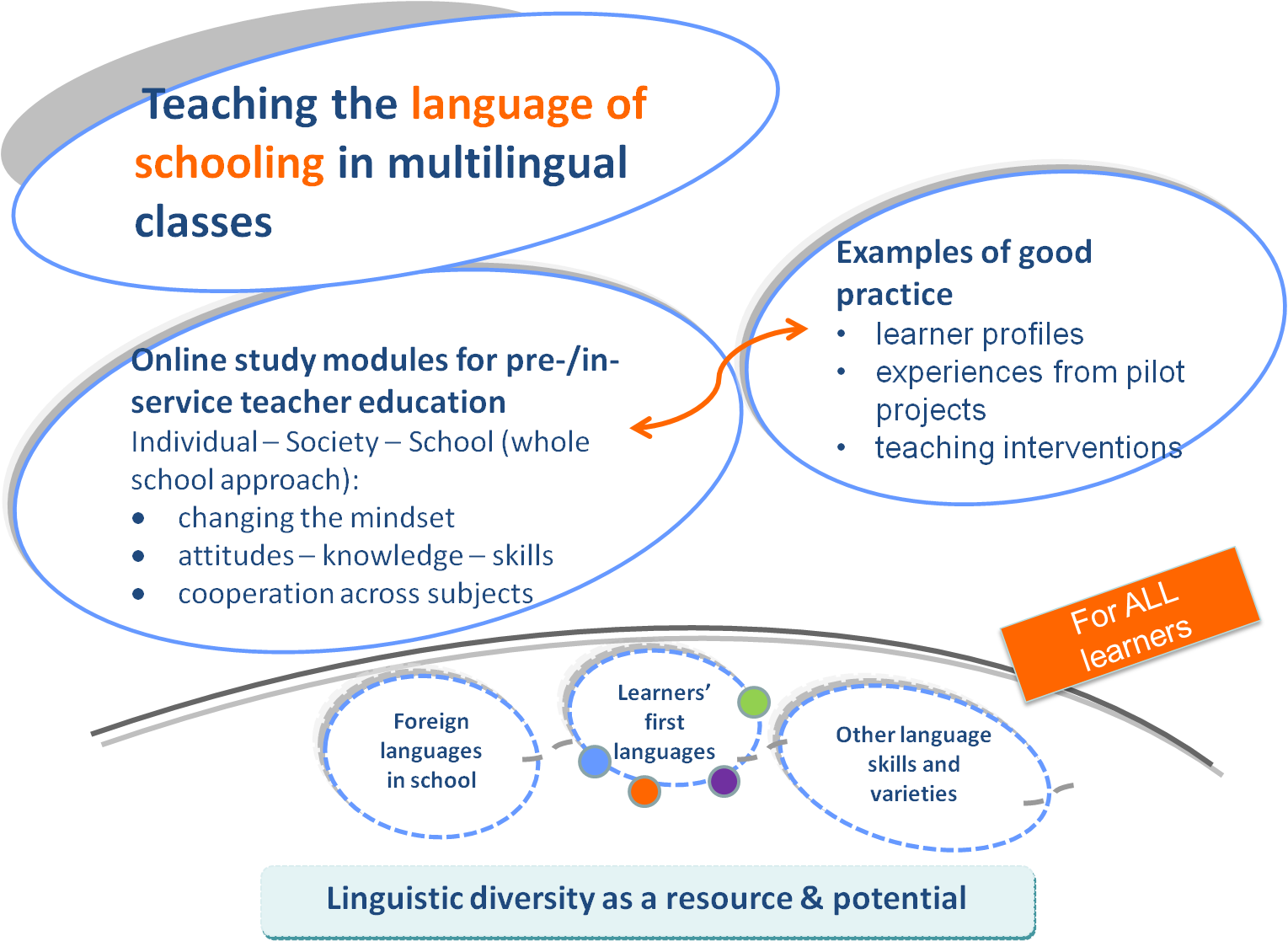 Exploring The World Of English Language Teaching Free Online Course Vishal Khutel Pulse Linkedin